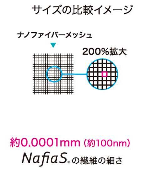 サイズの比較イメージ:繊維の細さ:約0.0001mm(約100nm)