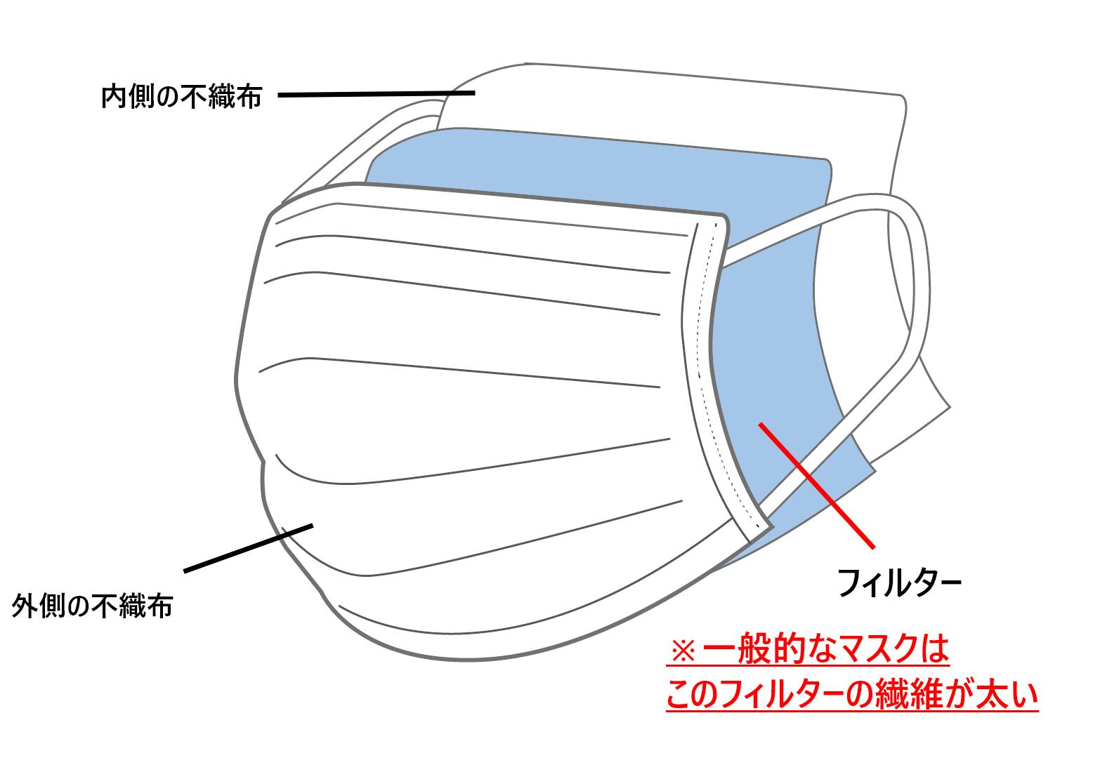 一般的な不織布マスクの構造