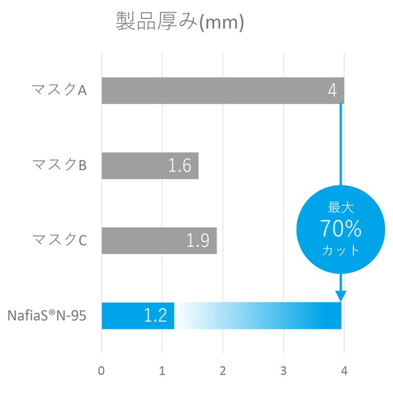 製品厚みの比較表