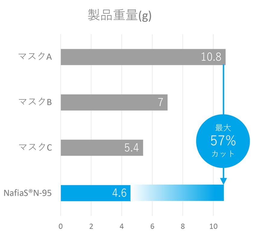 製品重量の比較表