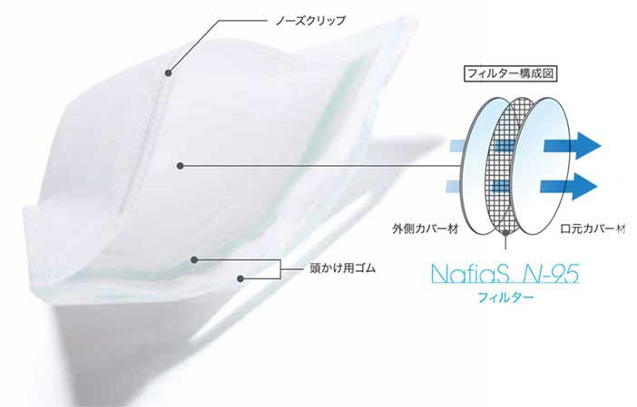 NafiaS N-95マスクの構造